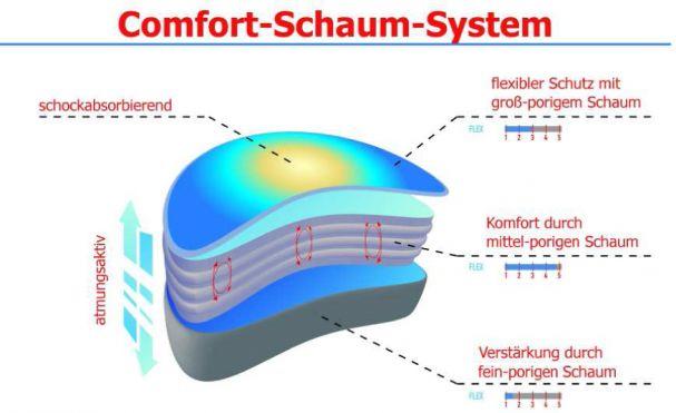 Comfort_Schaum_de